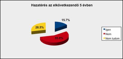 Hazatérés Magyarországra az elkövetkezendő 5 évben